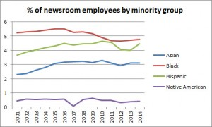 NewsroomMinorityChart